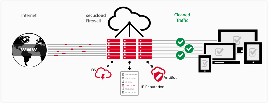 firewall-secucloud